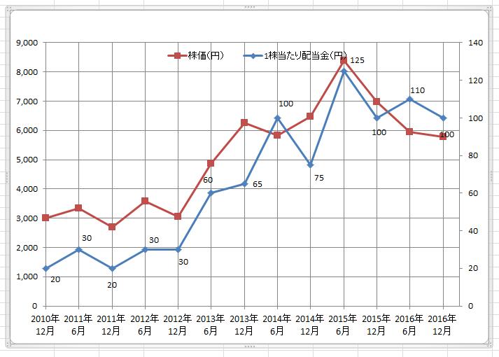 エクセル折れ線グラフ追加14