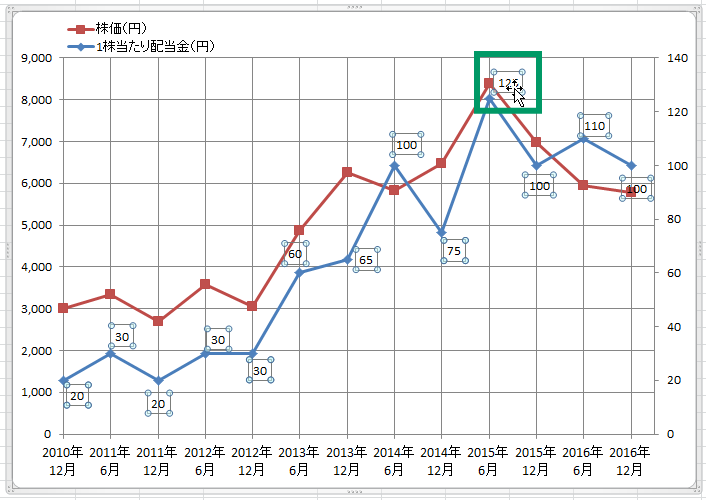 エクセル折れ線グラフ追加22