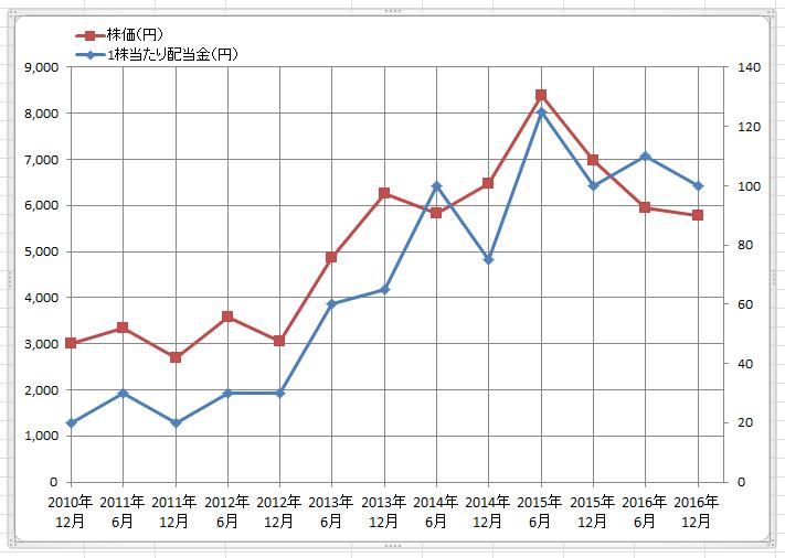 エクセル折れ線グラフ追加23
