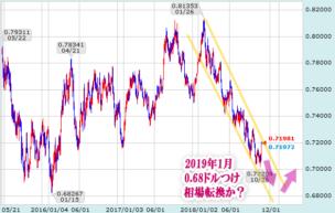 豪ドル/米ドル日足チャート