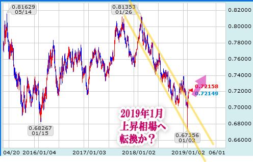 豪ドル米ドル日足チャート