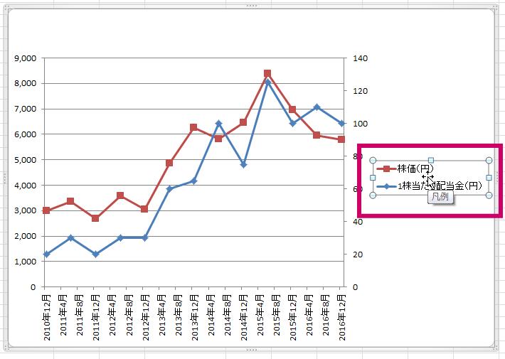 エクセル2軸グラフ100