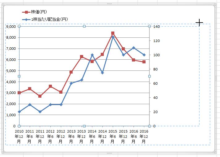 エクセル2軸グラフ12