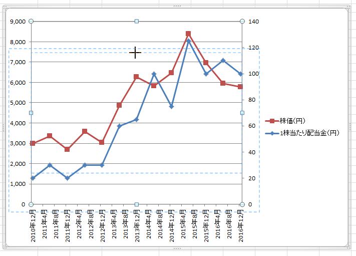 エクセル2軸グラフ92