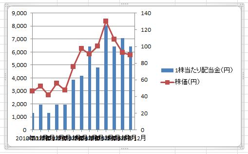 エクセル複合グラフ30