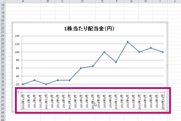 エクセル2010グラフ3