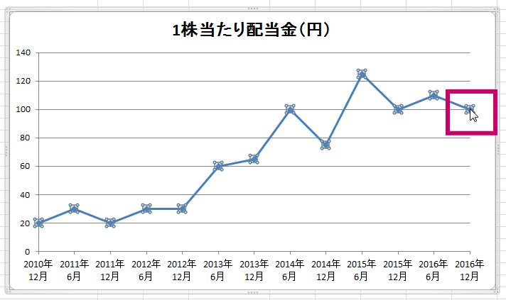 excel2010-graph-520