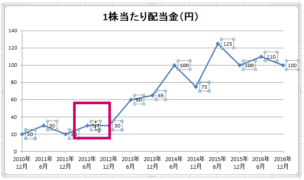 エクセル2010グラフ54