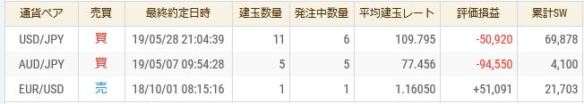 FX収支2019年5月30日