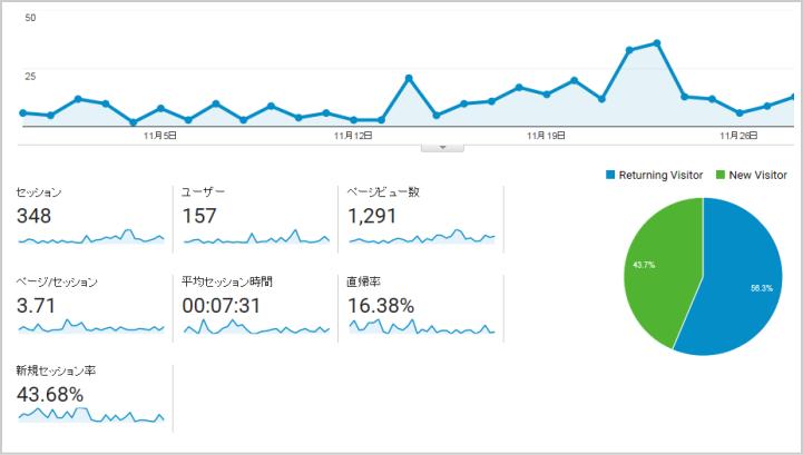 GoogleAnalyticsデータ
