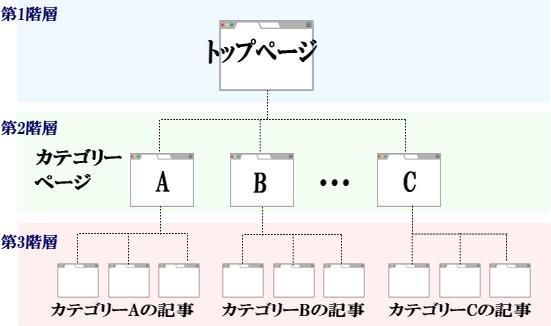 Googleインデックス3