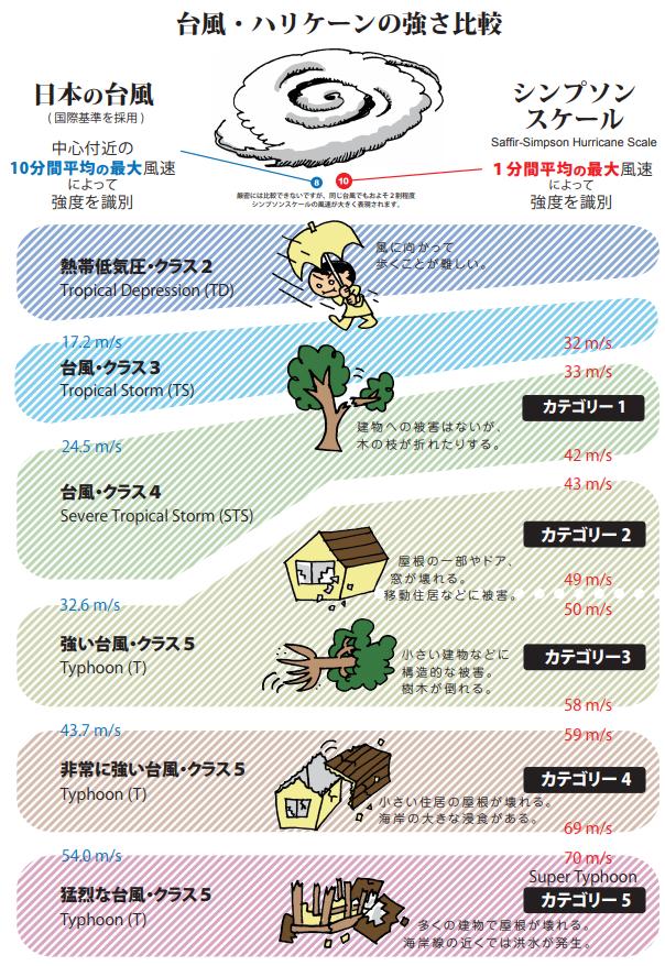 台風とハリケーンの強さ比較