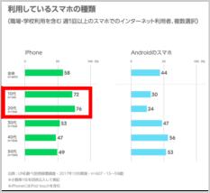 iphone人気理由1