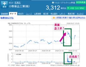 小野薬品工業株価チャート