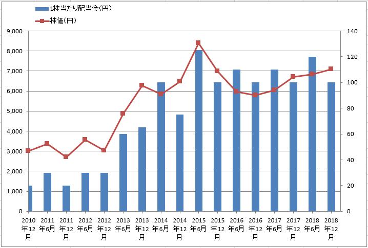 トヨタ自動車1株当たり配当金と株価のグラフ