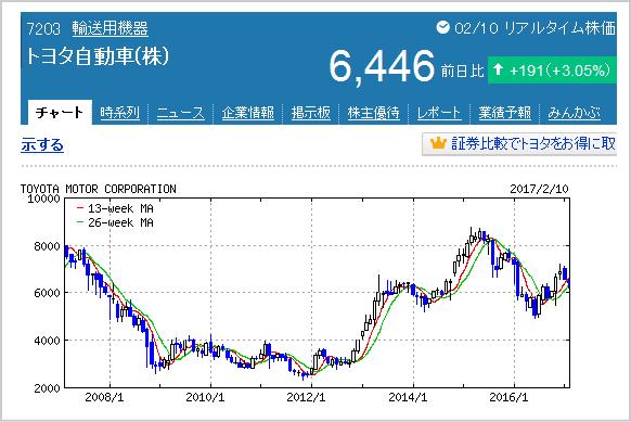 トヨタ自動車株価