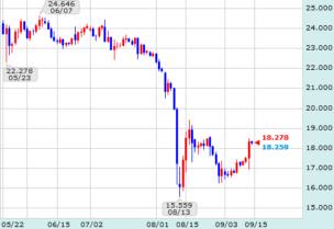 トルコ円チャート