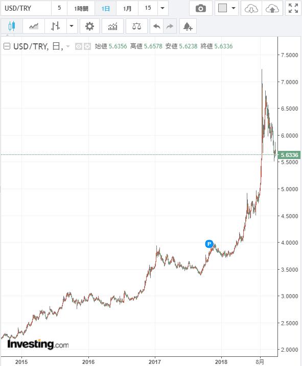 米ドル/トルコリラチャート