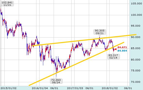 オーストラリアドル(豪ドル)円チャート