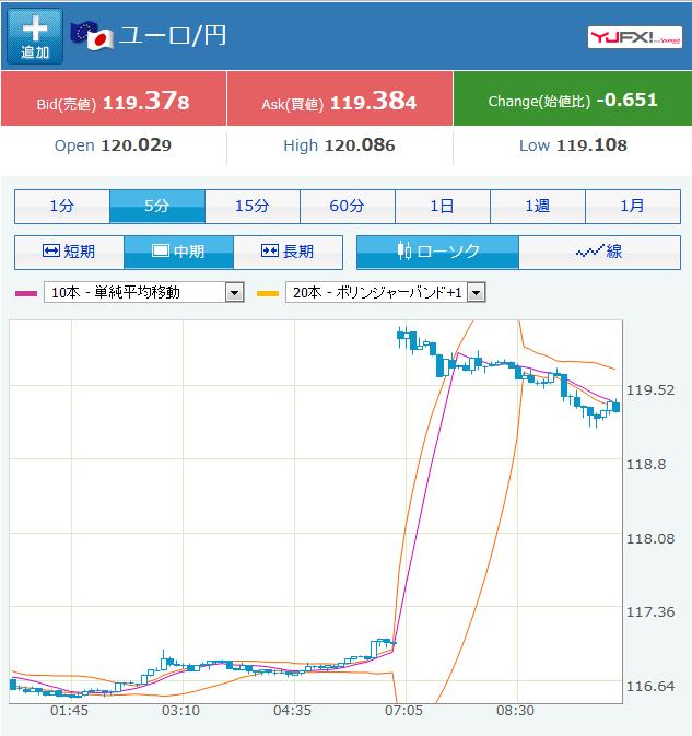 ユーロ円急騰