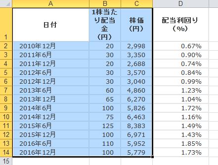 エクセル2軸グラフ1