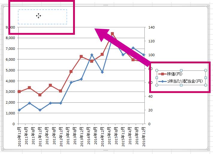 エクセル2軸グラフ101