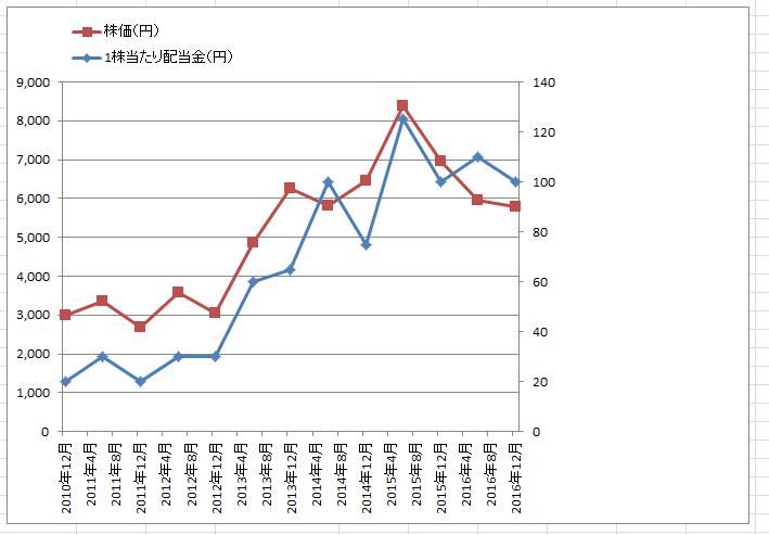 エクセル2軸グラフ102
