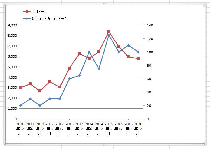 エクセル2軸グラフ11