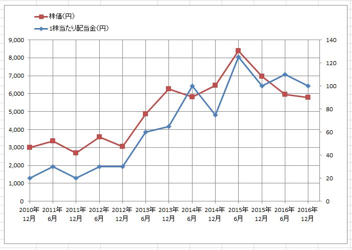 エクセル2軸グラフ13