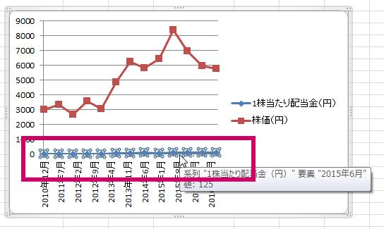 エクセル2軸グラフ3
