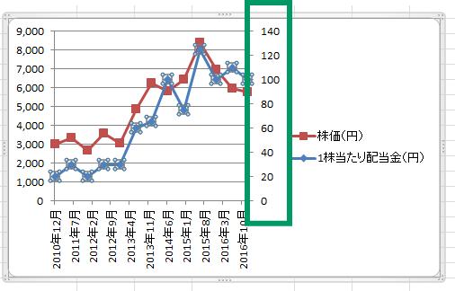 エクセル2軸グラフ6