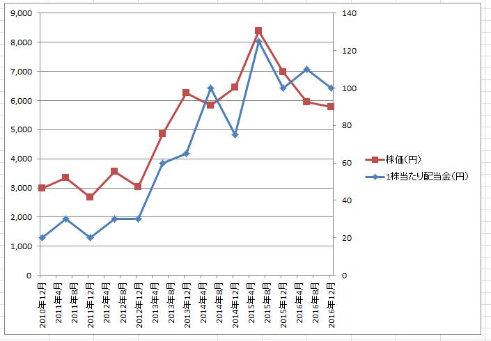 エクセル2軸グラフ8