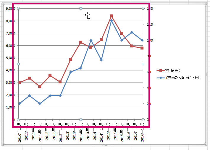 エクセル2軸グラフ90