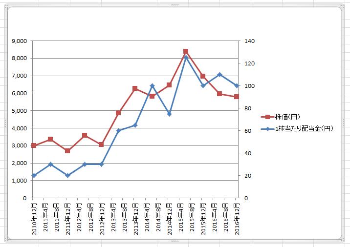 エクセル2軸グラフ93