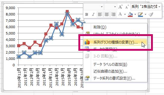 エクセル複合グラフ21