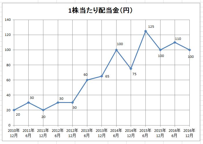 エクセルグラフ7