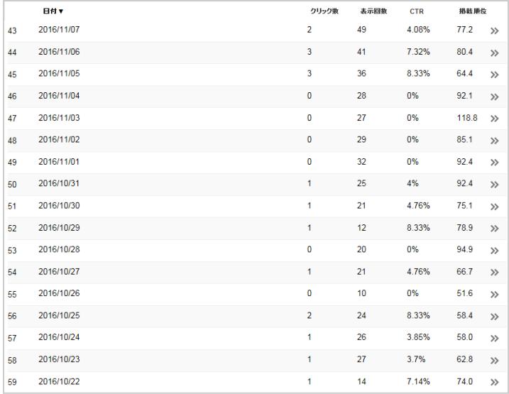 GoogleSearchConsoleデータ1