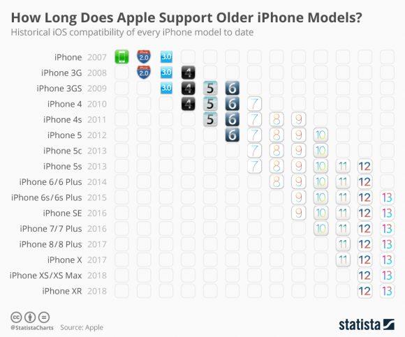 iOSサポート期間