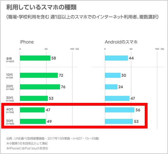 iphone人気理由2