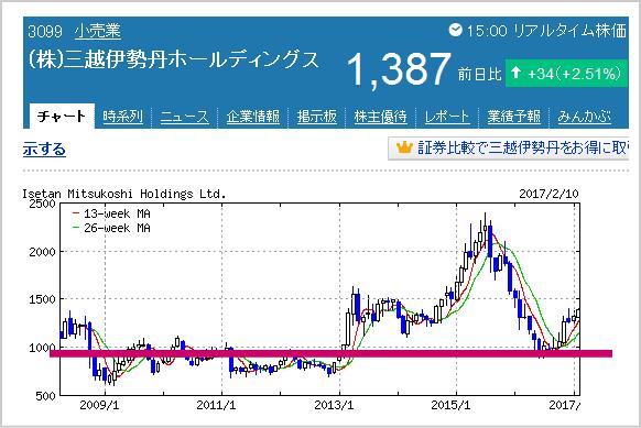 三越伊勢丹株価