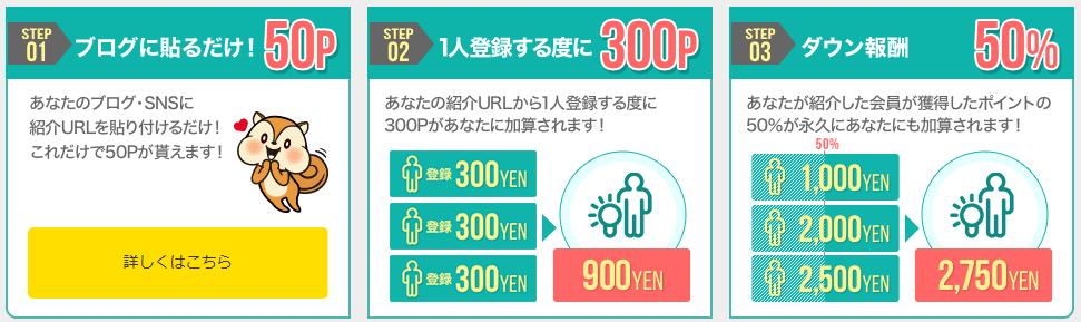 モッピーの友達紹介ポイント