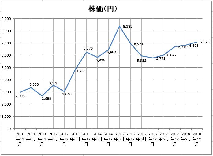トヨタ自動車株価推移グラフ